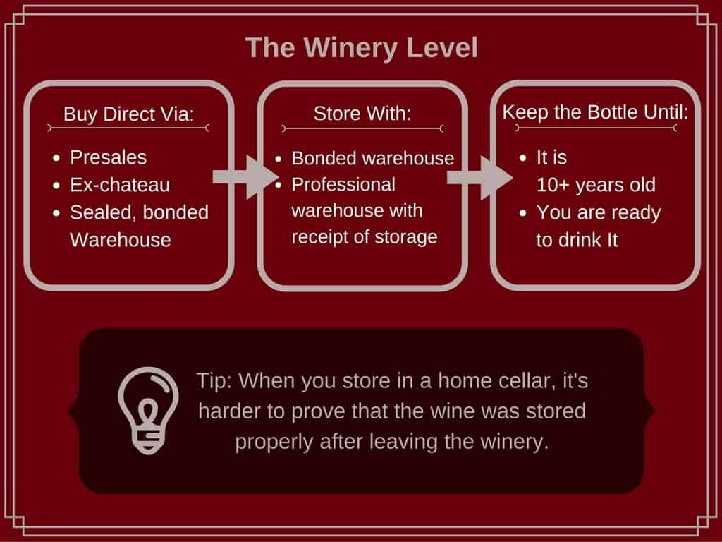 how to protect wine provenance