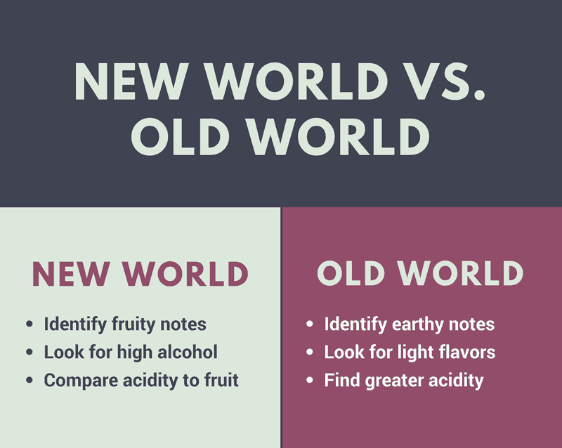Distinguishing between Old World and New World wines