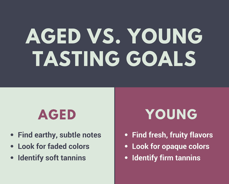 Tasting goals for distinguishing aged vs young wines