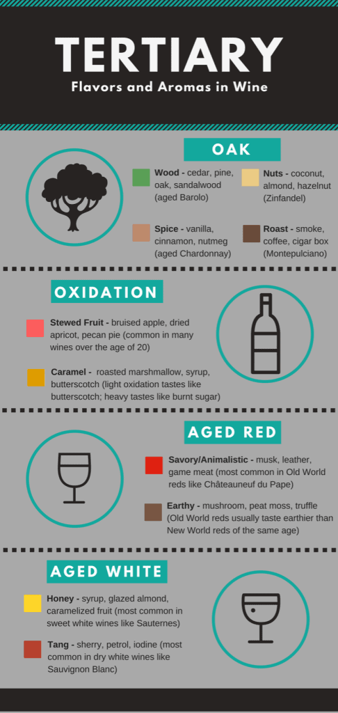 Chart describing how to taste tertiary flavors and aromas in wine