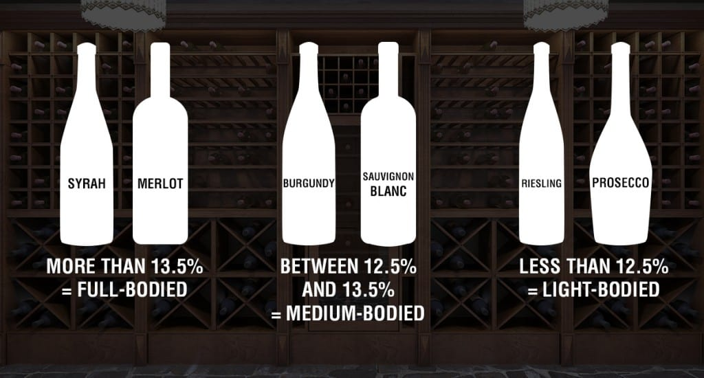 Difference between full-bodied, medium-bodied, and light-bodied wines