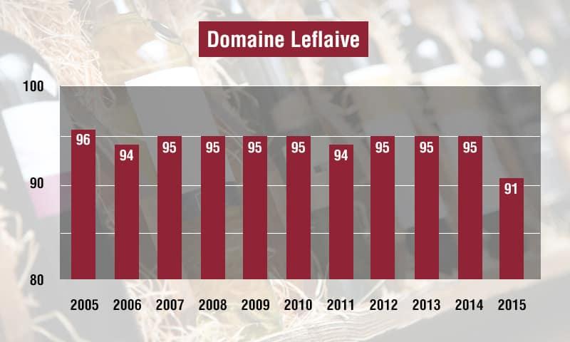 Liv-ex Burgundy