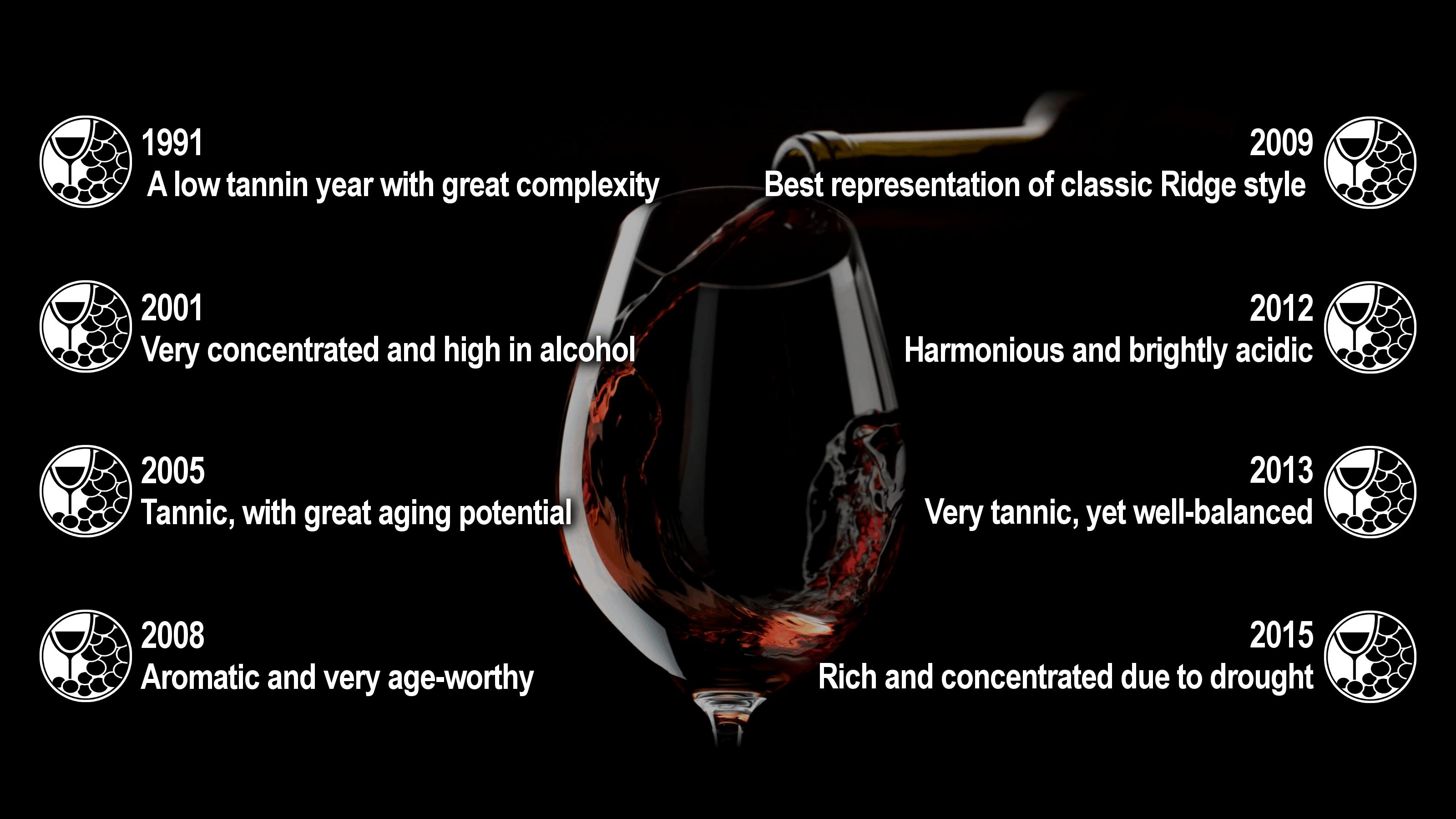 Best Ridge Wine Vintages