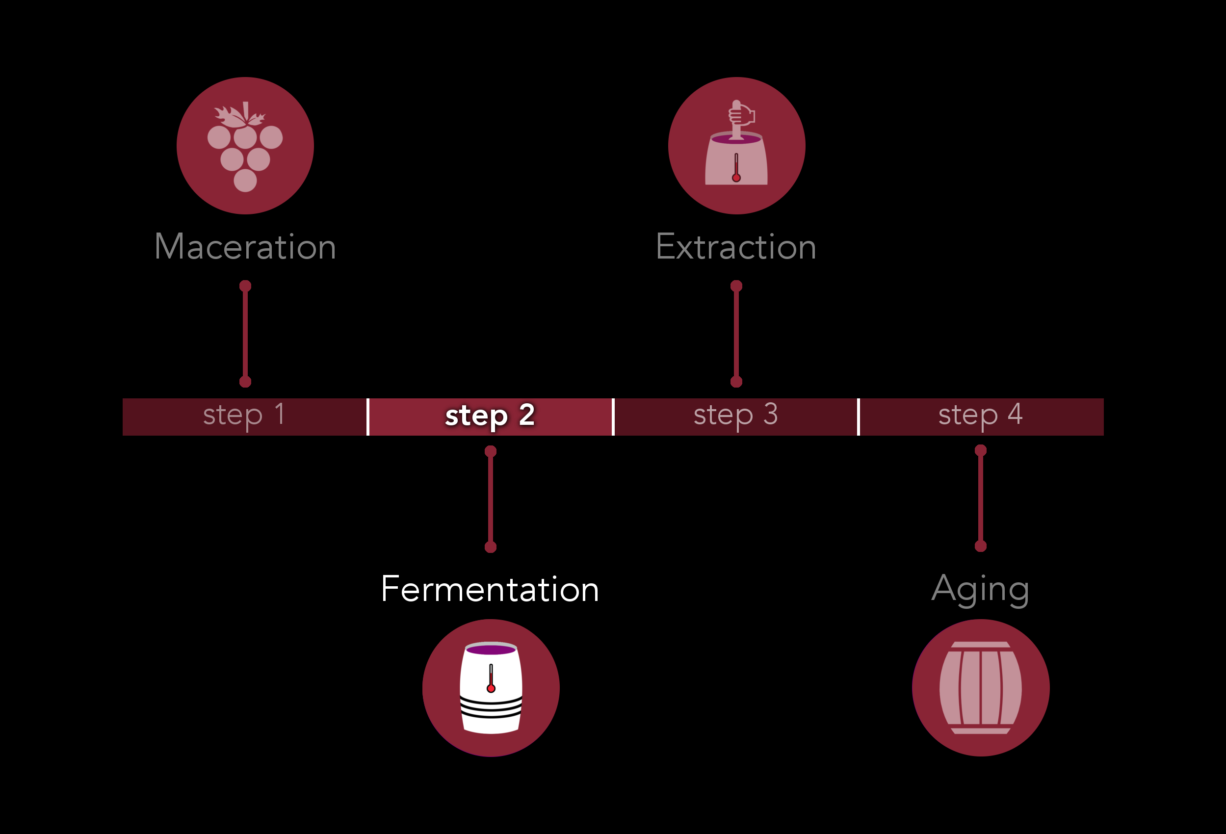 How fermentation affects wine flavors