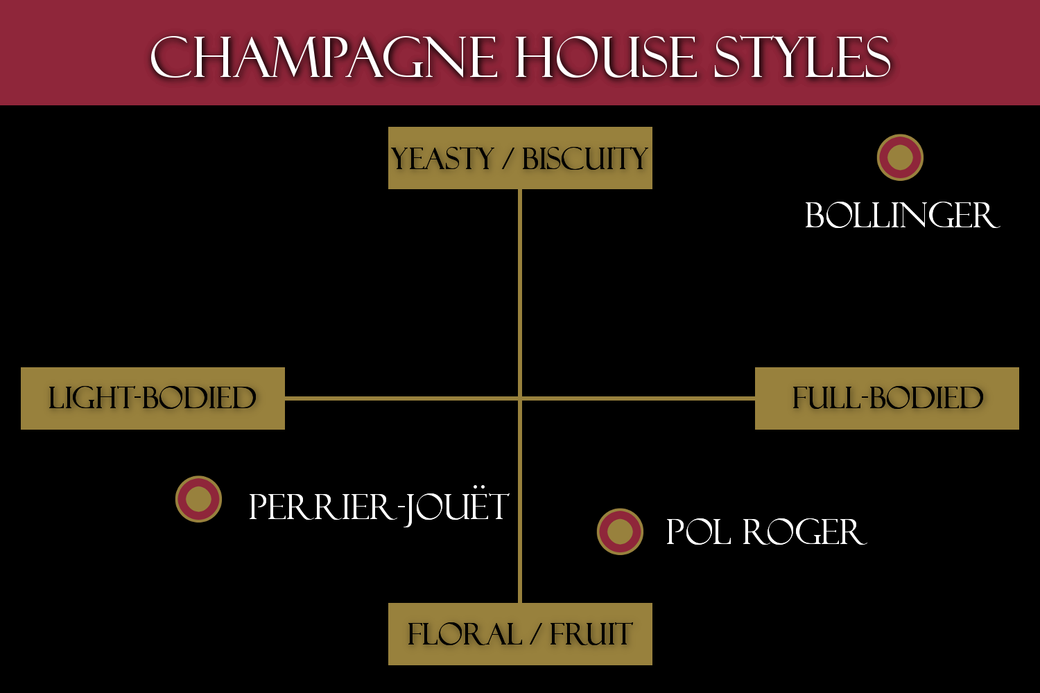 Chart of Champagne house styles on x and y axes.