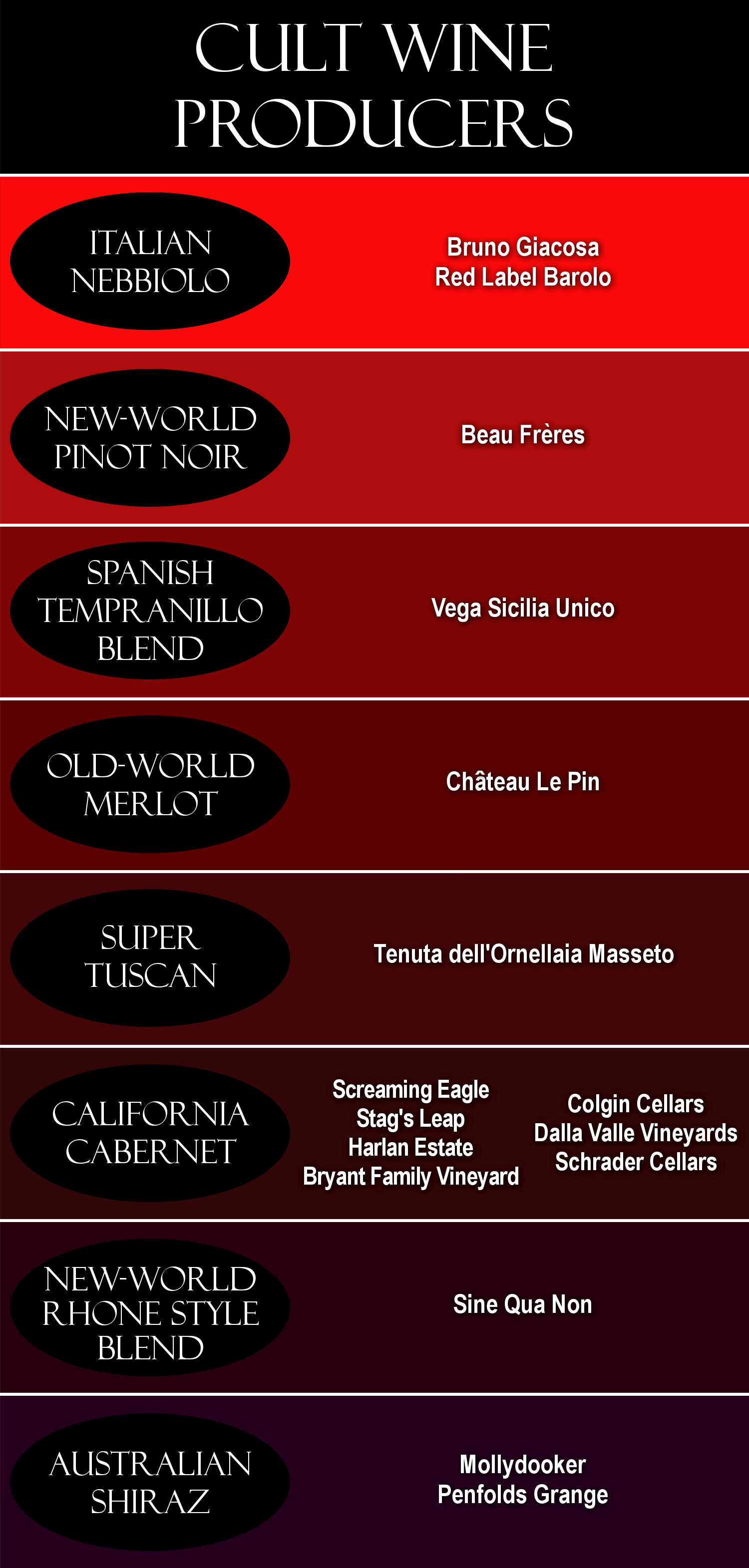 Cult wines from various wine regions of the world.