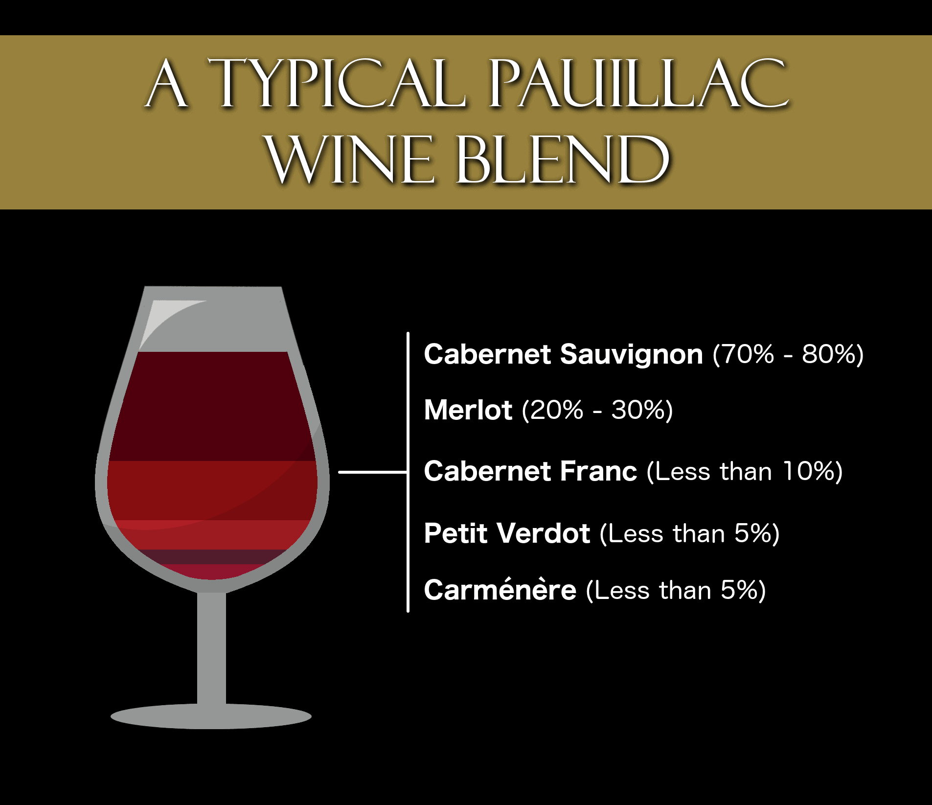 A typical Pauillac wine blend