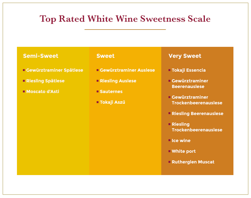 Top rated white wines organized by sweetness